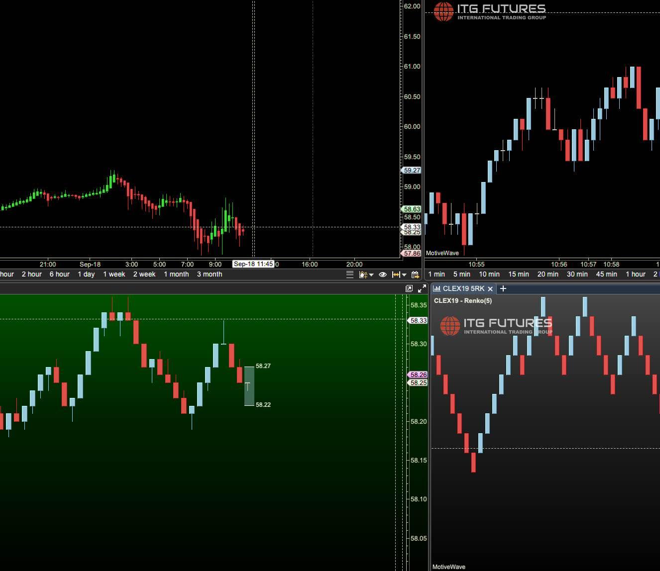 ITG Charts